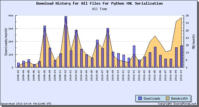Pyxser Downloads Stats