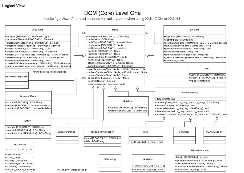 Document Object Model Class Diagram